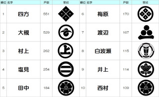 綾部−名字家紋ベスト10.jpg